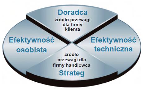 Rys. 1. Model skutecznej sprzedaży