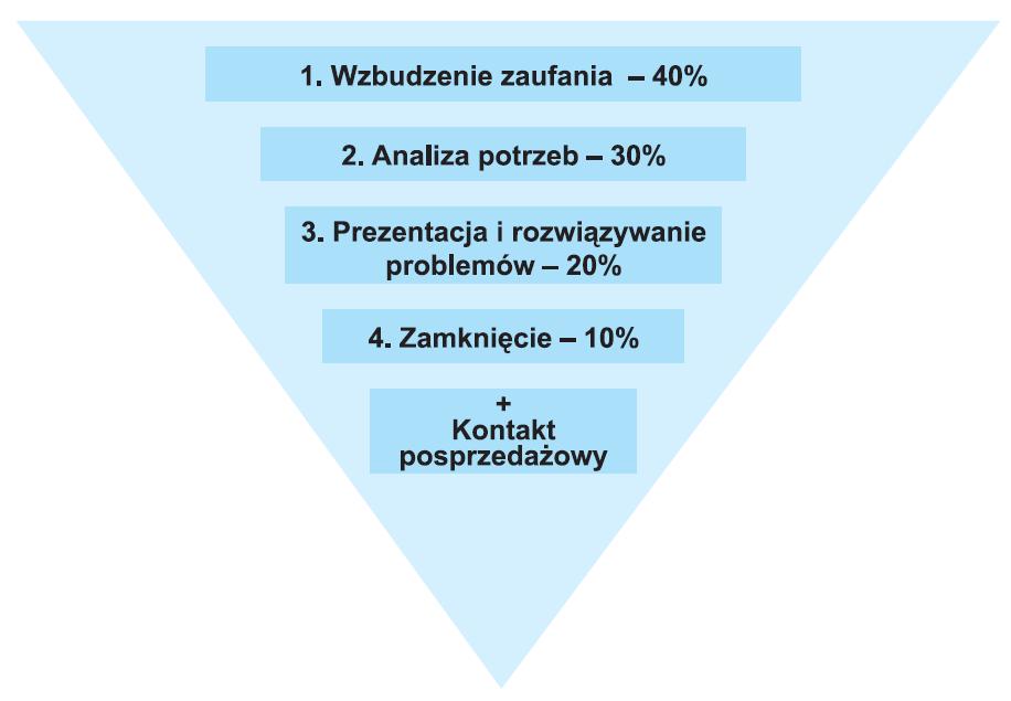 Rysunek 1. Schemat proklienckiego modelu sprzedaży.