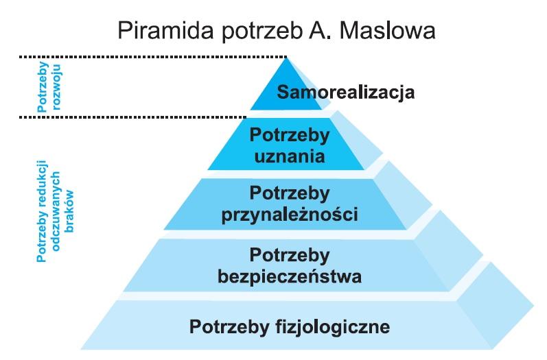 Rys.1. Piramida potrzeb A. Maslowa