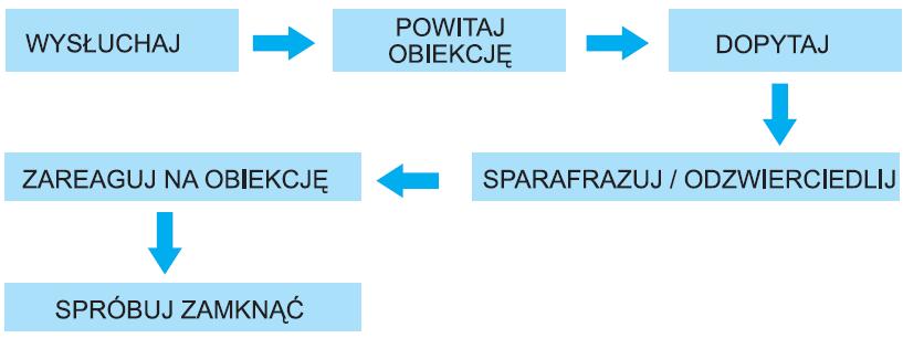 Rys. 4. Schemat reakcji na zastrzeżenia Klienta.